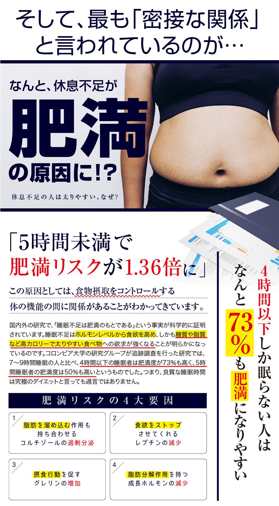 なんと、睡眠不足が肥満の原因に!? 4時間以下しか眠らない人はなんと73%も肥満になりやすい
