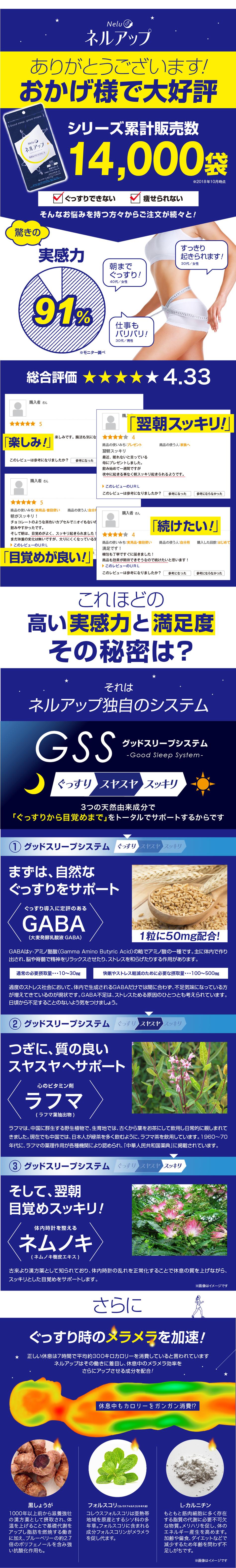 """正しい睡眠は7時間で平均約300キロカロリーを消費していると言われ、約7kmのジョギングをした時と同じ消費量になります。ネルアップはGSS-グッドスリープシステム-に加え、3つの""""スリムサポート成分""""を配合。質の良い睡眠とともに理想的なボディラインへサポートします。"""